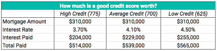 interest paid by credit score