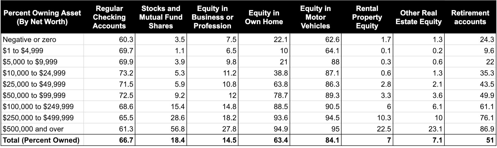 percent of households owning each asset