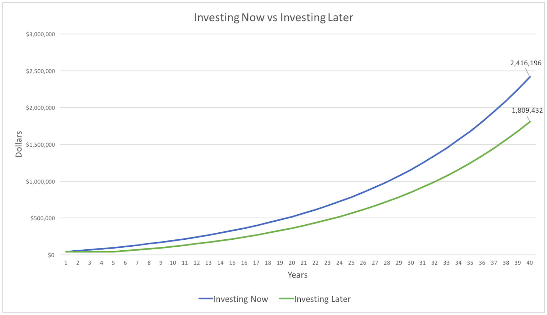investing now vs investing later